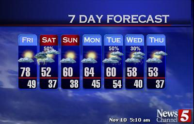 WTVF 7 Day Forecast